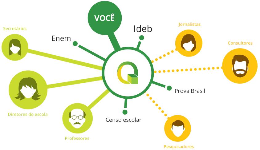 Um círculo no centro com o logo do QEdu e vários outros círculos se ligando a este por retas, conectando professores, secretários, consultores, jornalistas, etc ao QEdu.